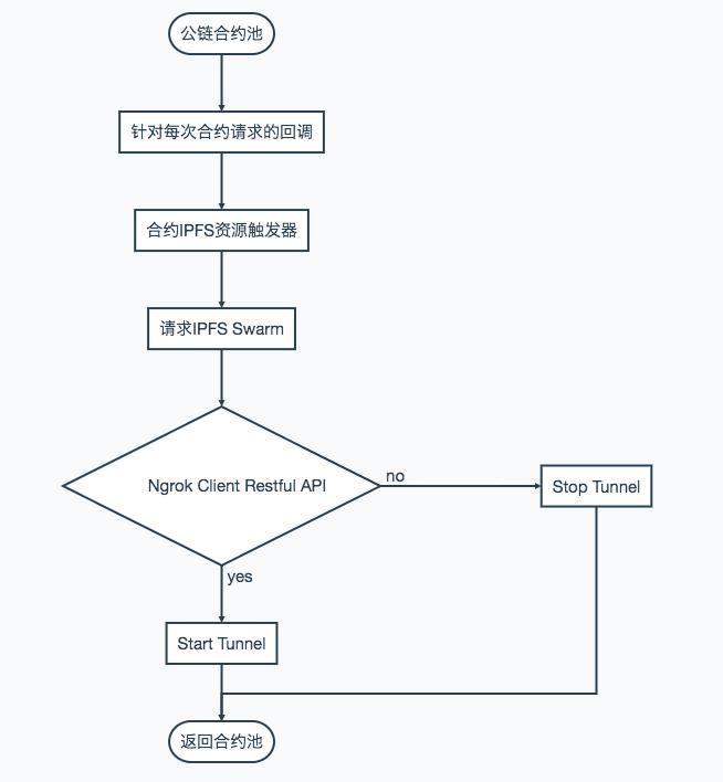 【应用】(进阶)基于IPFS和Ngrok构建自维护资源网关